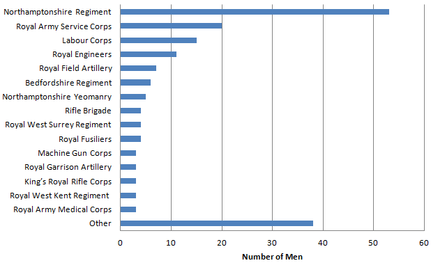 Occupations of men from Spratton who served in the First World War
